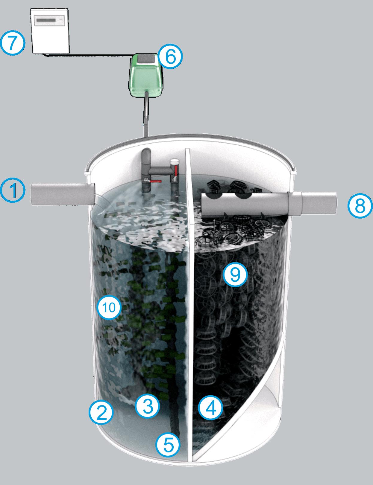 Oxidación Total con Relleno Plástico Filtrante MBBR 2