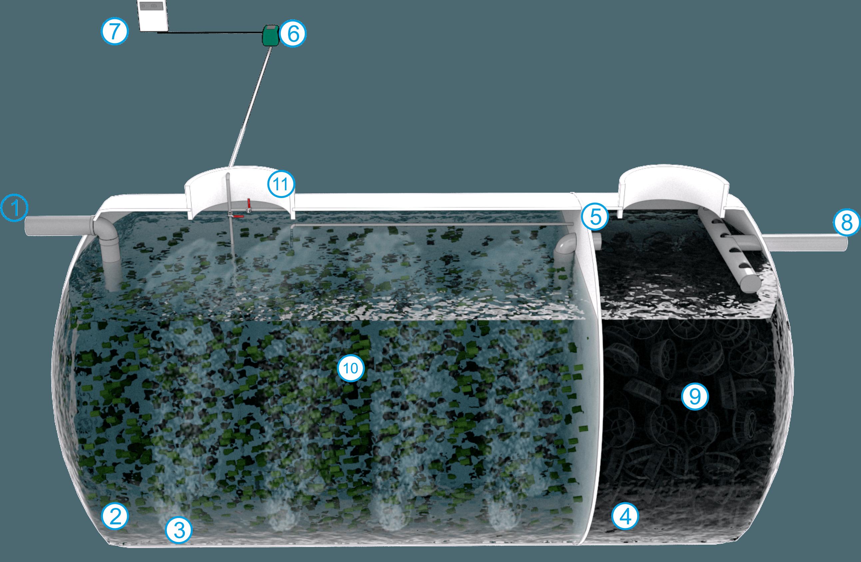 Oxidación Total con Relleno Plástico Filtrante MBBR 3