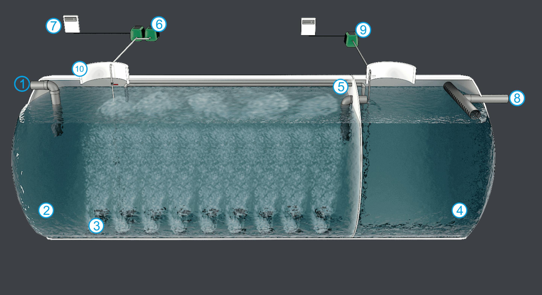 Oxidación Total con Recirculación Forzada 3